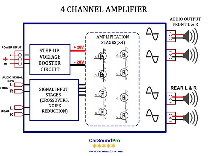 4 Channel Amplifier